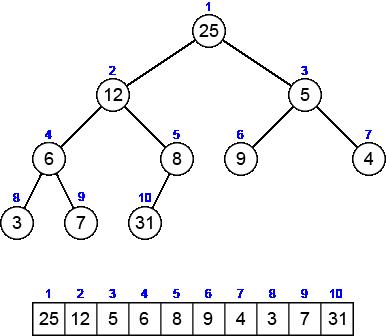 Complete Binary Tree | Aizu Online Judge