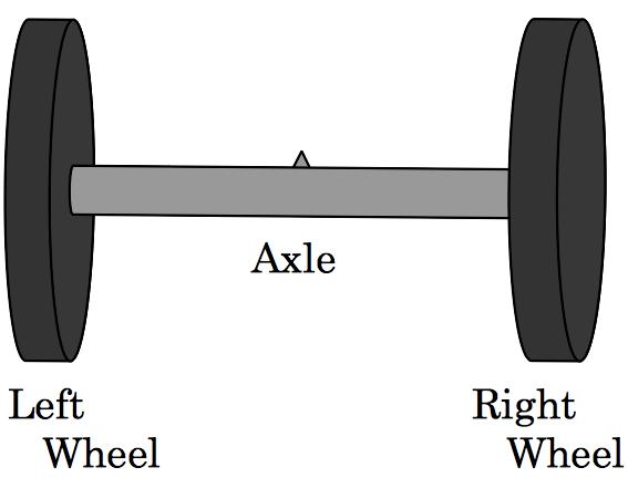 Two Wheel Buggy Aizu Online Judge