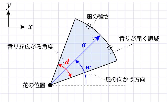 http://judge.u-aizu.ac.jp/onlinejudge/IMAGE2/kochi.png